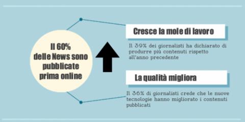 La gestione delle news nell'era digitale