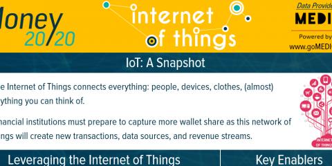 Internet of Things, crescita di 25 miliardi di dollari entro il 2020
