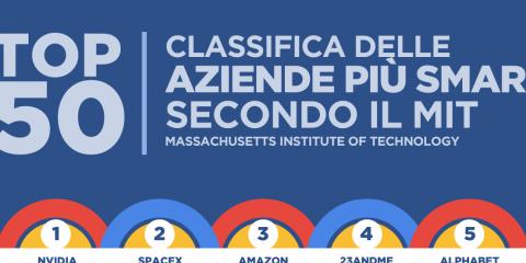 La classifica delle aziende più smart al mondo nel 2017