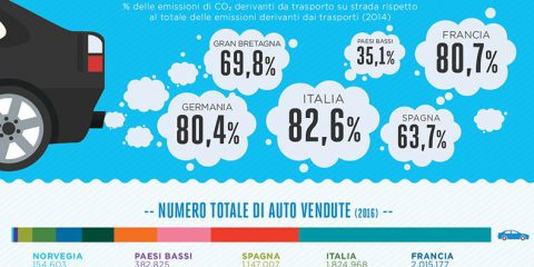 Le emissioni da trasporto su strada in Europa