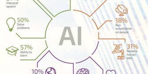 Cosa può fare l'Intelligenza artificiale?