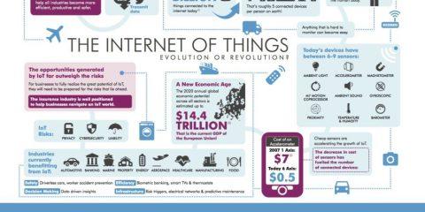 Internet of things, evoluzione o rivoluzione?