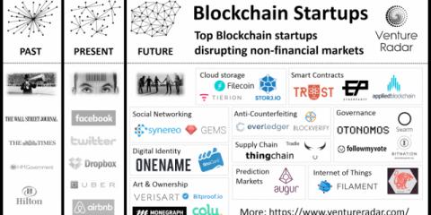 Blockchain, quali sono le migliori startup?