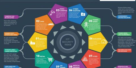 Sicurezza: i 10 obiettivi dell'internet of things