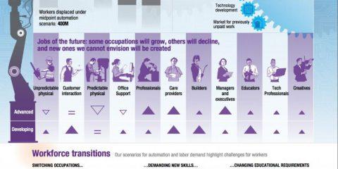 Robot, automazione e posti di lavoro: lo scenario 2016-2030