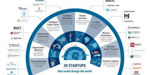 Le 30 startup che potrebbero cambiare il mondo nel 2018