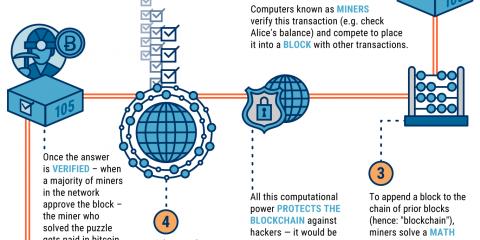 Come funzionano le transazioni Bitcoin?