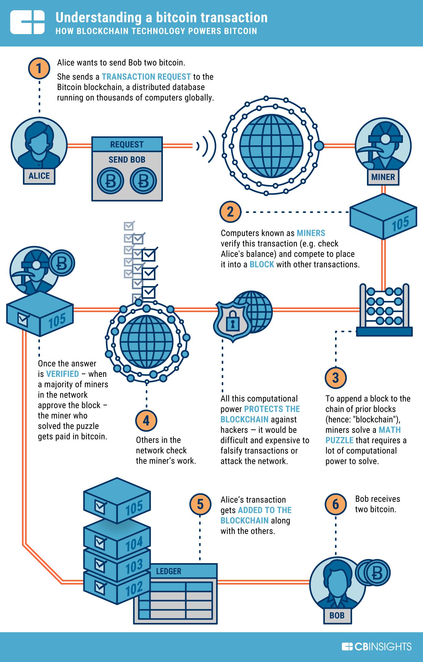 come funziona la transazione bitcoin