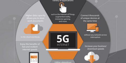 I benefici del 5G per le aziende