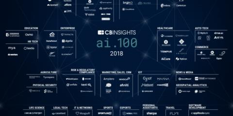IA, dalla sanità alla cybersecurity. Le 100 startup che hanno raccolto più di 11 miliardi di dollari