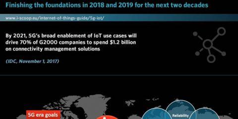 Il futuro del 5G e dell'Internet of things