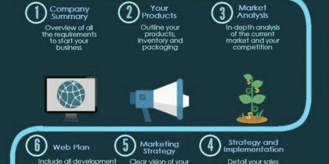 eCommerce, 9 passaggi per scrivere un business plan di successo