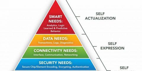 La gerarchia dei bisogni dell'Internet of Things