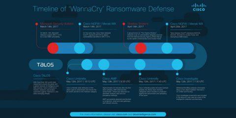 La cronologia della difesa del ransomware Wannacry