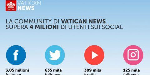 Vatican News supera 4 milioni di utenti sui social