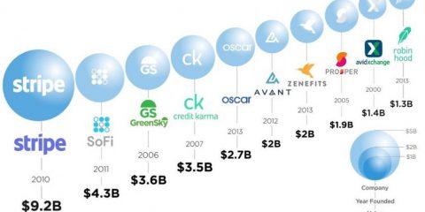 America: Quali sono le 10 compagnie Fintech più grandi?