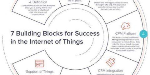 7 elementi per avere successo nell'internet of things