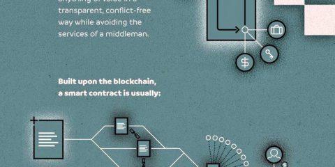 Il potere degli smart contract nella blockchain