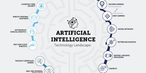 I casi di utilizzo dell'intelligenza artificiale