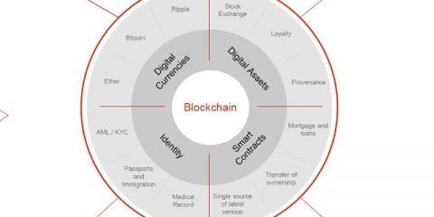 Le 4 aree della blockchain