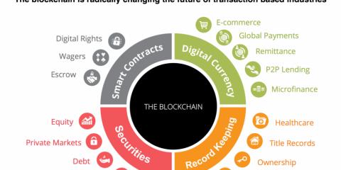 Le potenziali applicazioni della blockchain