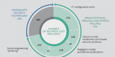 Data breach: quali sono le cause principali della perdita dei dati?