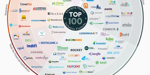 Fintech: le migliori 100 startup
