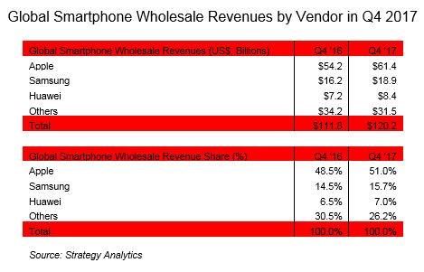 Apple guadagna il doppio di Samsung e Huawei messe insieme