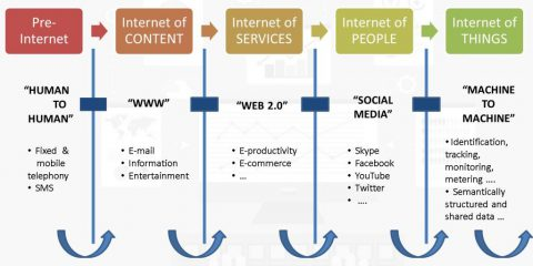 Come siamo arrivati all'Internet of Things?