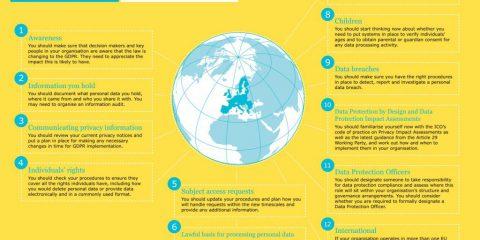 Prepararsi al GDPR: 12 azioni da fare subito