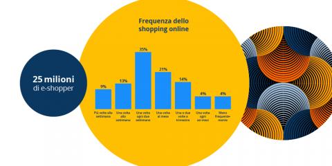 eCommerce: chi acquista di più online in Italia?