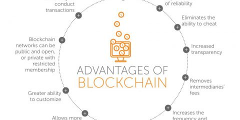 Quali sono i vantaggi della Blockchain?