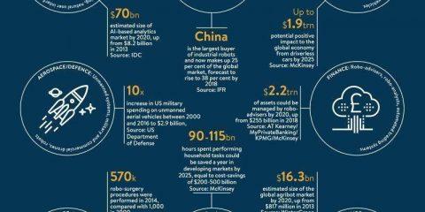 Intelligenza artificiale: le statistiche per settore