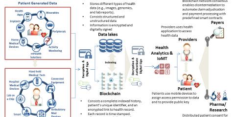Può la blockchain essere utile nel settore della sanità?