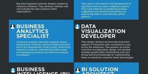 Lavoro e big data: quali sono le migliori carriere?