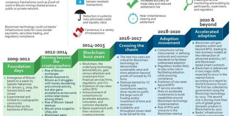 L'evoluzione della blockchain: 2009-2020