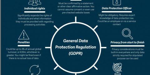 Le 8 cose da sapere sul GDPR