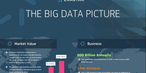 Il valore e il mercato dei big data nel mondo