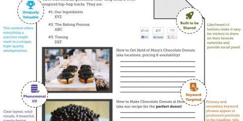 SEO: La guida per 'ottimizzare' al meglio una pagina web
