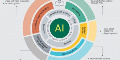 La varietà di applicazioni dell'intelligenza artificiale