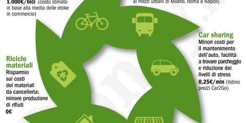 Imprese ecosostenibili: 6 strategie green per risparmiare