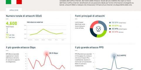 Cybercrime, a maggio registrati 4.353 attacchi informatici in Italia