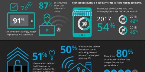 La privacy e la sicurezza nell'era dell'Internet of Things