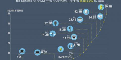 La crescita dell'Internet of Things: 1998-2020