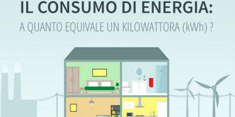 Mercato prodotti a basso consumo energetico, guida all'etichettatura energetica dell'UE