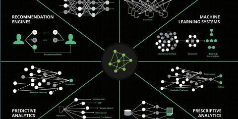 Quali sono i campi dell'Intelligenza artificiale?