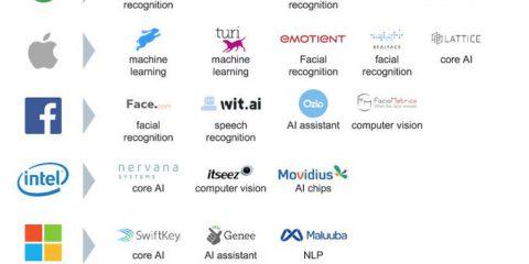 55 aziende di IA acquisite dalle big tech company nel 2017