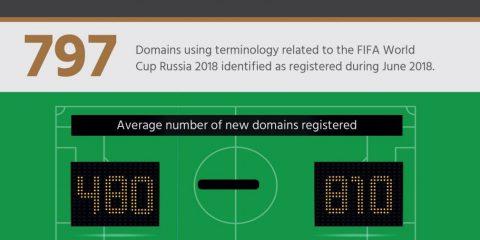 Cybersecurity: tutte le minacce informatiche del Mondiale di Calcio Russia 2018