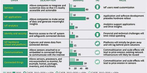 Perché il mercato dell'IoT raggiungerà 267 miliardi di dollari nel 2020