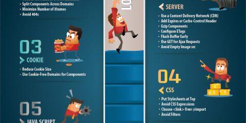 7 consigli su come aumentare la velocità del tuo sito web